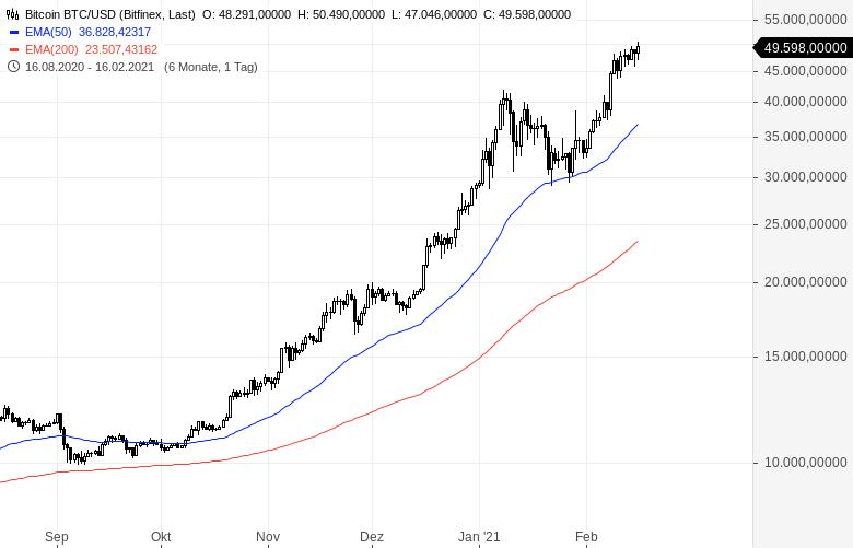 Bitcoin-übersteigt-erstmals-50-000-Dollar-Chartanalyse-Oliver-Baron-GodmodeTrader.de-1