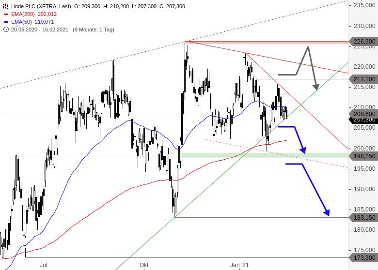 LINDE-Käufer-unter-Zugzwang-Chartanalyse-Thomas-May-GodmodeTrader.de-1