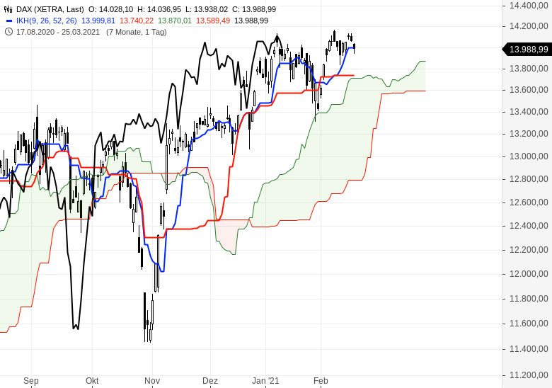 Der-Bullenmarkt-geht-weiter-Chartanalyse-Oliver-Baron-GodmodeTrader.de-1