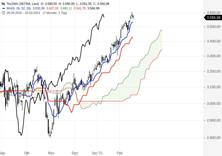 Der-Bullenmarkt-geht-weiter-Chartanalyse-Oliver-Baron-GodmodeTrader.de-2