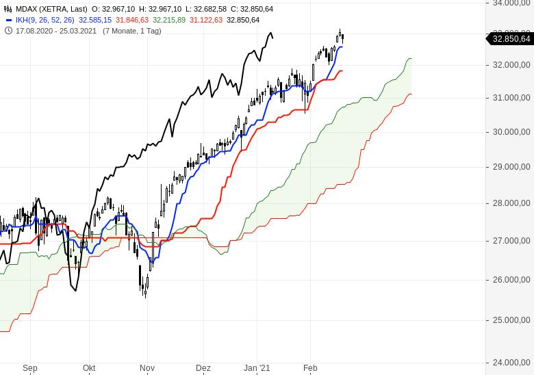 Der-Bullenmarkt-geht-weiter-Chartanalyse-Oliver-Baron-GodmodeTrader.de-3