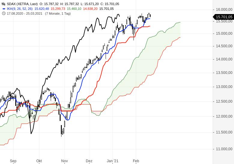 Der-Bullenmarkt-geht-weiter-Chartanalyse-Oliver-Baron-GodmodeTrader.de-4