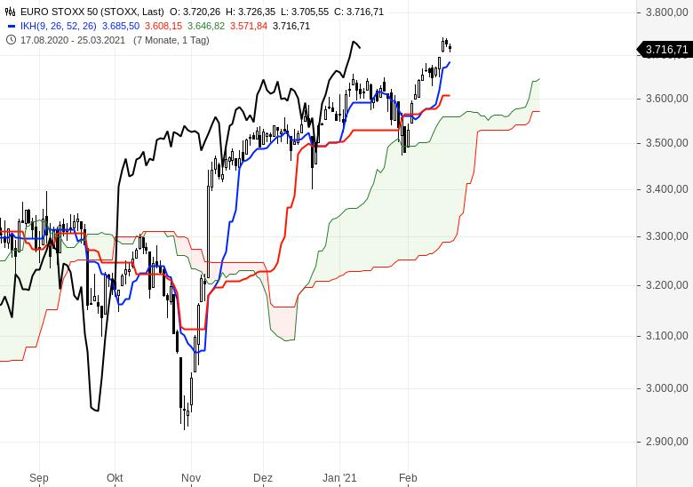 Der-Bullenmarkt-geht-weiter-Chartanalyse-Oliver-Baron-GodmodeTrader.de-5