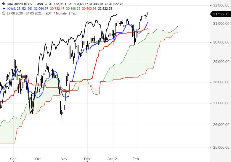 Der-Bullenmarkt-geht-weiter-Chartanalyse-Oliver-Baron-GodmodeTrader.de-6