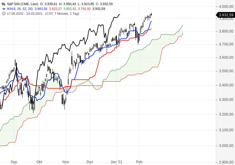 Der-Bullenmarkt-geht-weiter-Chartanalyse-Oliver-Baron-GodmodeTrader.de-7