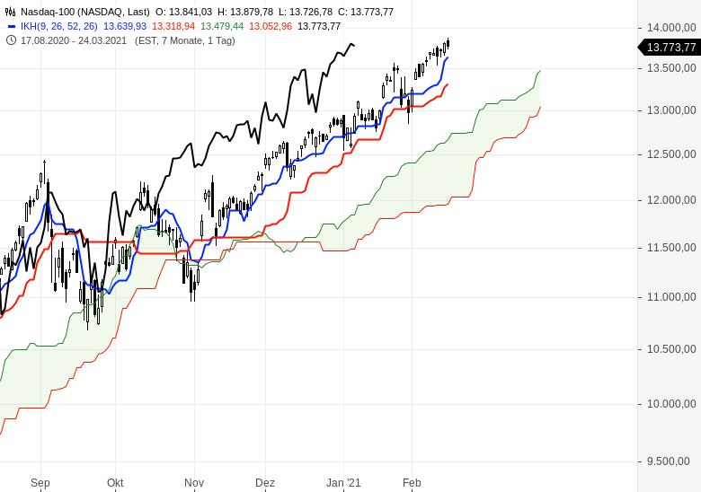 Der-Bullenmarkt-geht-weiter-Chartanalyse-Oliver-Baron-GodmodeTrader.de-8