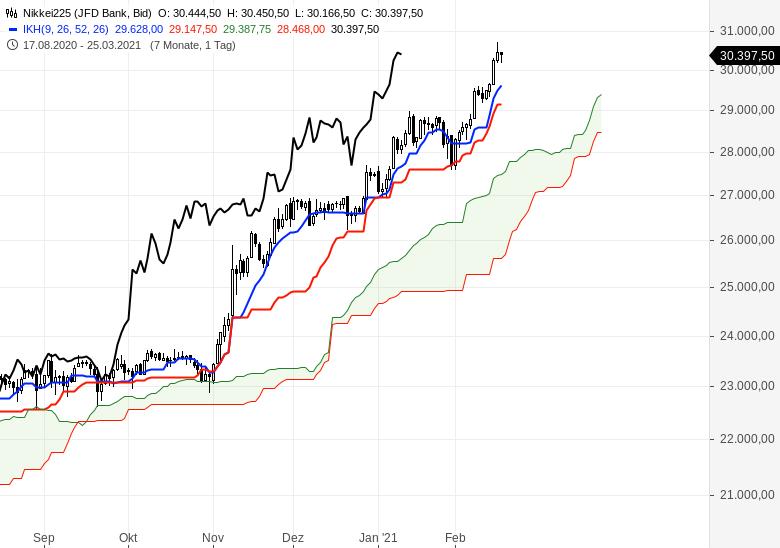Der-Bullenmarkt-geht-weiter-Chartanalyse-Oliver-Baron-GodmodeTrader.de-9