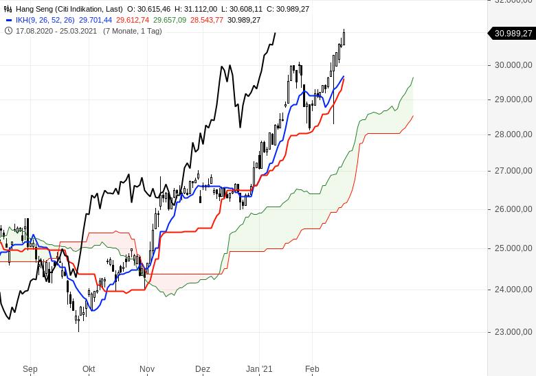 Der-Bullenmarkt-geht-weiter-Chartanalyse-Oliver-Baron-GodmodeTrader.de-10