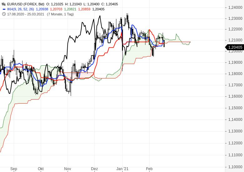 Der-Bullenmarkt-geht-weiter-Chartanalyse-Oliver-Baron-GodmodeTrader.de-11