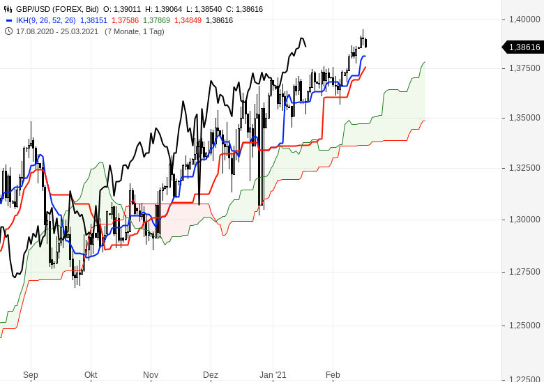 Der-Bullenmarkt-geht-weiter-Chartanalyse-Oliver-Baron-GodmodeTrader.de-13