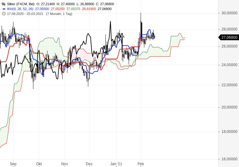 Der-Bullenmarkt-geht-weiter-Chartanalyse-Oliver-Baron-GodmodeTrader.de-15