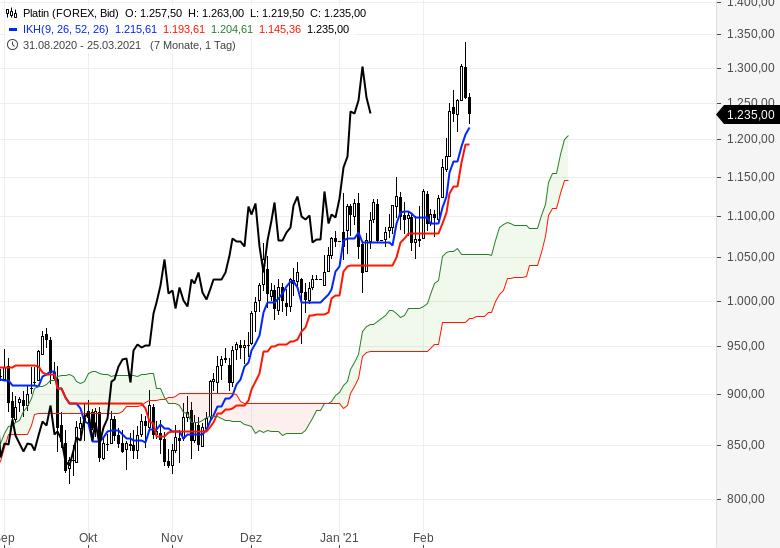 Der-Bullenmarkt-geht-weiter-Chartanalyse-Oliver-Baron-GodmodeTrader.de-16