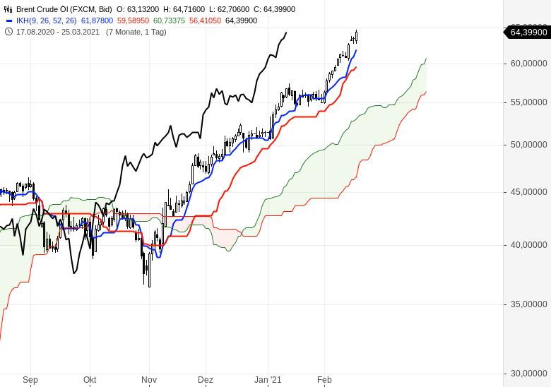 Der-Bullenmarkt-geht-weiter-Chartanalyse-Oliver-Baron-GodmodeTrader.de-17
