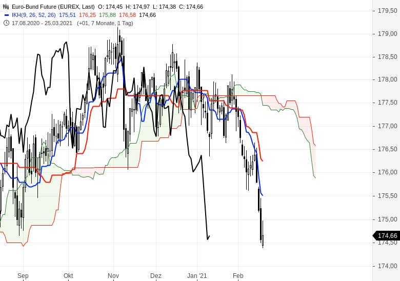 Der-Bullenmarkt-geht-weiter-Chartanalyse-Oliver-Baron-GodmodeTrader.de-18