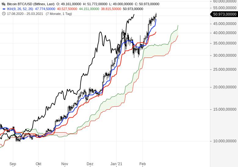 Der-Bullenmarkt-geht-weiter-Chartanalyse-Oliver-Baron-GodmodeTrader.de-19