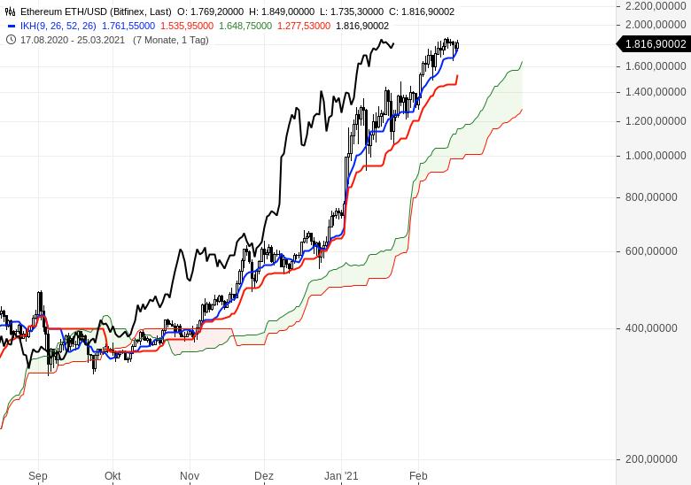 Der-Bullenmarkt-geht-weiter-Chartanalyse-Oliver-Baron-GodmodeTrader.de-20