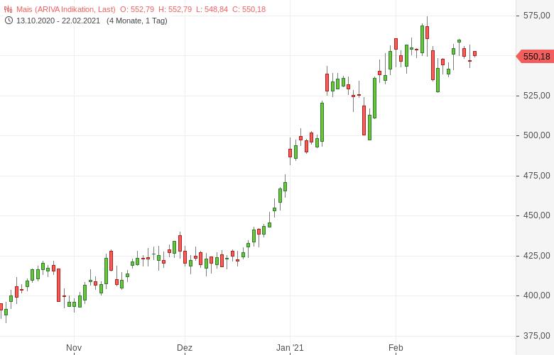 Agrar-USDA-prognostiziert-weiter-angespannte-Märkte-Tomke-Hansmann-GodmodeTrader.de-1