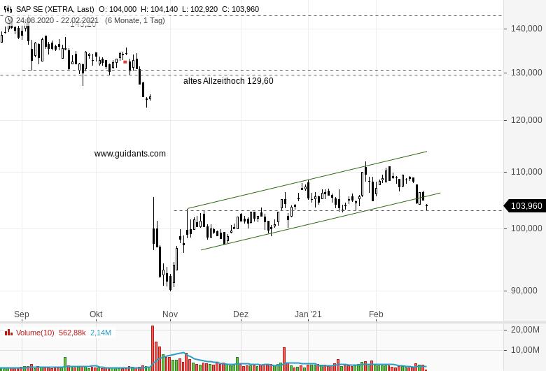 Ideas-Aktien-Check-Tesla-und-SAP-Rene-Berteit-GodmodeTrader.de-2