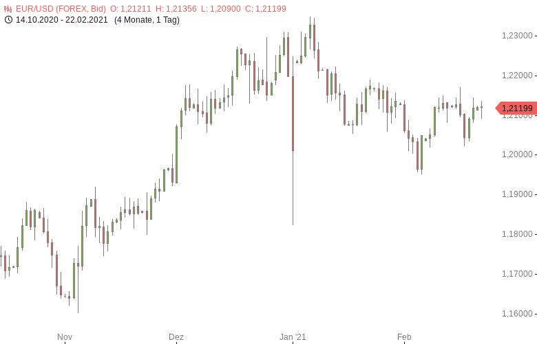 FX-Mittagsbericht-US-Dollar-profitiert-von-gestiegenen-US-Anleihenrenditen-Tomke-Hansmann-GodmodeTrader.de-1