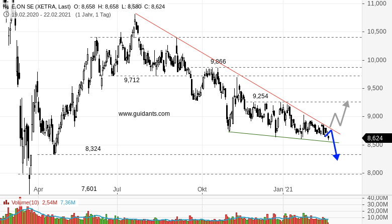 E-ON-Das-sollten-Anleger-wissen-Rene-Berteit-GodmodeTrader.de-1