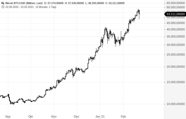 Bitcoin-im-Crash-Yellen-äußert-sich-negativ-Kommentar-Oliver-Baron-GodmodeTrader.de-1
