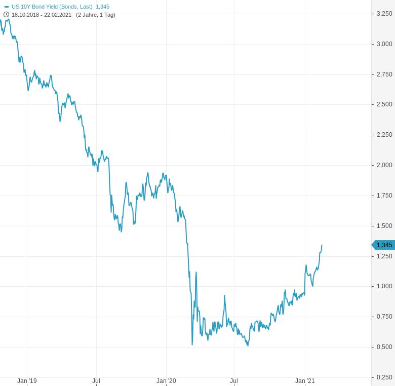 US-Renditen-steigen-und-schon-beginnen-Chartanalyse-Harald-Weygand-GodmodeTrader.de-1