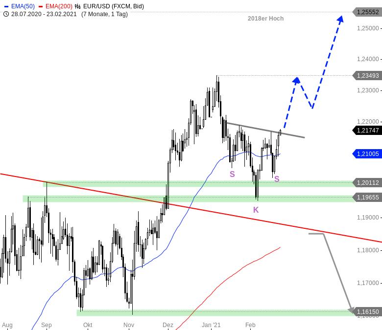 EUR-USD-Tagesausblick-Die-Bullen-überzeugen-auf-ganzer-Linie-Chartanalyse-André-Rain-GodmodeTrader.de-2
