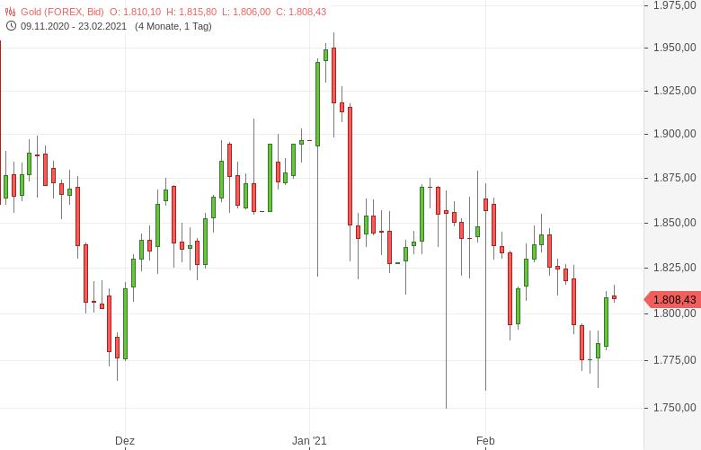 Gold-setzt-Erholung-vor-Powell-Anhörung-fort-Tomke-Hansmann-GodmodeTrader.de-1