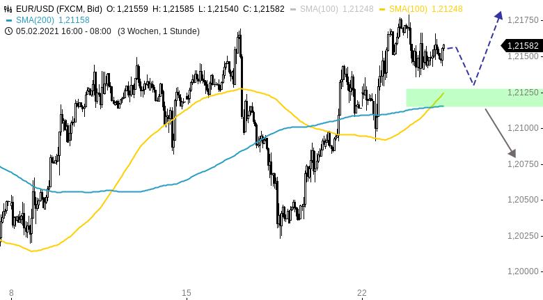 EUR-USD-Tagesausblick-Geht-die-Rally-heute-weiter-Chartanalyse-Henry-Philippson-GodmodeTrader.de-1