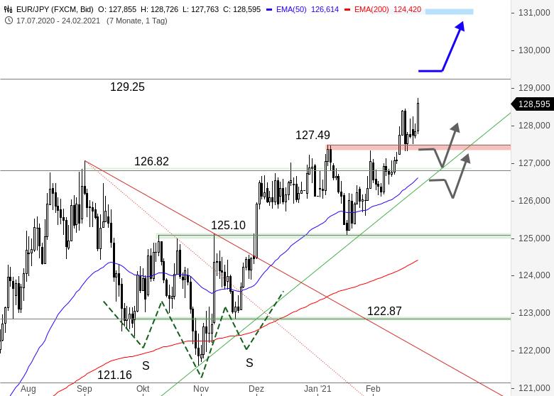 EUR-JPY-Währungspaar-eilt-von-Hoch-zu-Hoch-Chartanalyse-Thomas-May-GodmodeTrader.de-1
