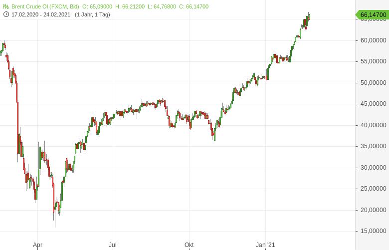 Ölpreis-geht-steil-Bernd-Lammert-GodmodeTrader.de-1