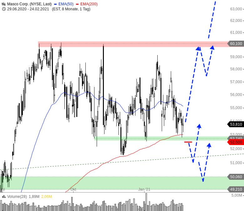 US-Aktie-sitzt-auf-potenziellem-Kaufniveau-Chartanalyse-André-Rain-GodmodeTrader.de-1