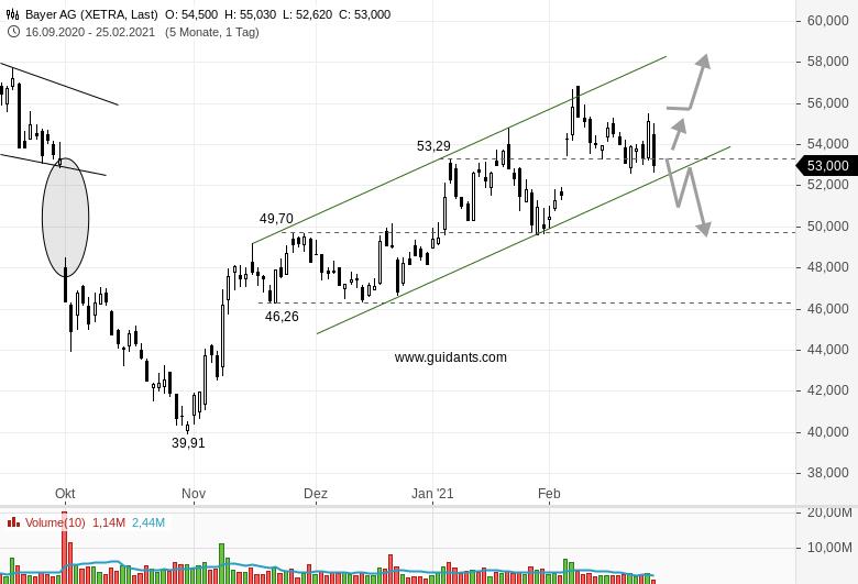 BAYER-Aktie-wird-nach-den-Quartalszahlen-verkauft-Chartanalyse-Rene-Berteit-GodmodeTrader.de-1