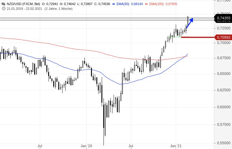 FOREX-Spezial-Endergebnis-5-1-für-den-Trend-Trader-und-den-Analysten-Chartanalyse-Bernd-Senkowski-GodmodeTrader.de-3