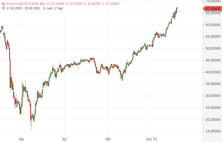Spekulanten-wetten-auf-Ölpreise-von-100-Dollar-Bernd-Lammert-GodmodeTrader.de-1