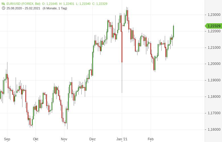 EUR-USD-US-Inflation-könnte-schneller-steigen-und-den-Dollar-schwächen-Chartanalyse-Bernd-Lammert-GodmodeTrader.de-1