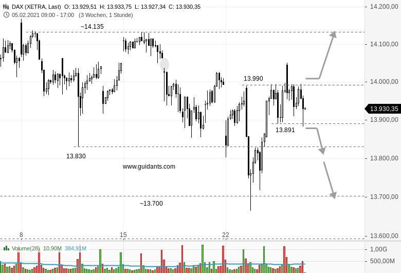 DAX-intraday-Wie-jetzt-Doch-wieder-Short-Chartanalyse-Rene-Berteit-GodmodeTrader.de-1