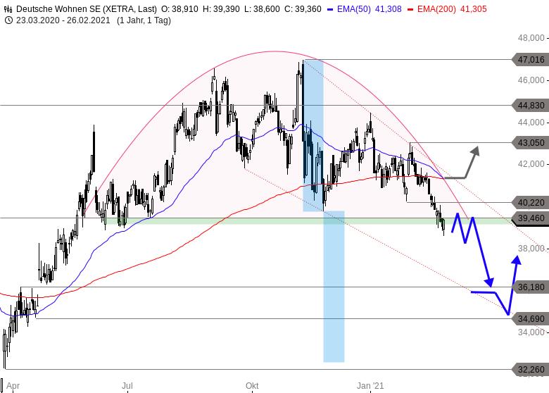 Verkaufssignal-dieser-Aktie-als-schlechtes-Omen-für-Immobiliensektor-Chartanalyse-Thomas-May-GodmodeTrader.de-1