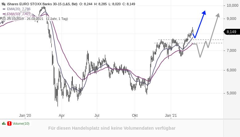 Lohnt-ein-Einstieg-im-europäischen-Bankensektor-Rene-Berteit-GodmodeTrader.de-1