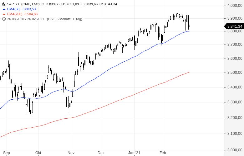 Bewertung-des-Aktienmarktes-wird-ab-jetzt-fallen-Kommentar-Clemens-Schmale-GodmodeTrader.de-1