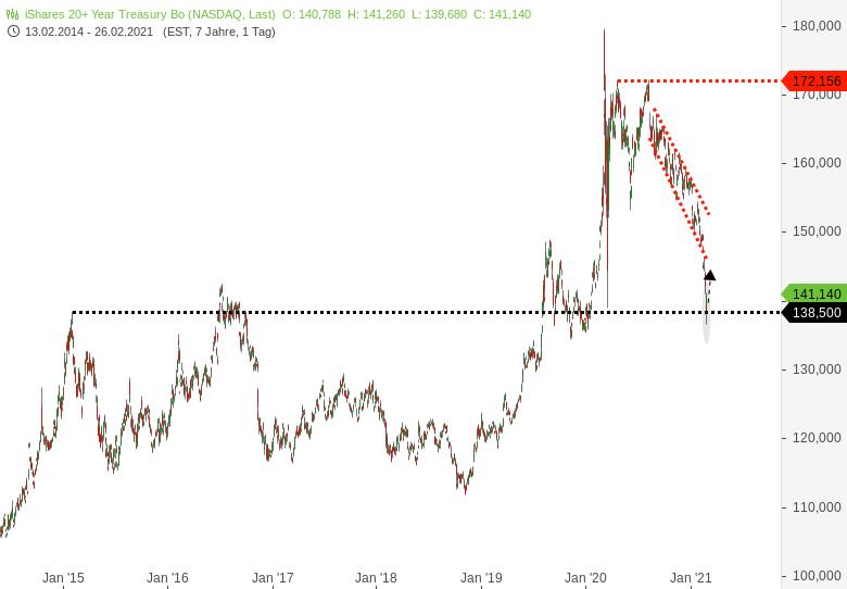 US-Staatsanleihen-Kann-der-US-Renditeanstieg-gestoppt-werden-Chartanalyse-Harald-Weygand-GodmodeTrader.de-2