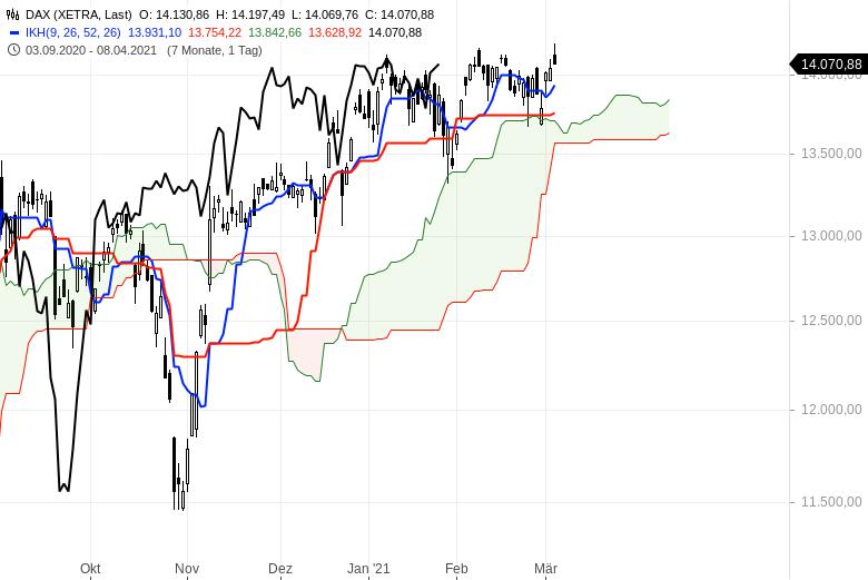 Aktienbullen-setzen-sich-noch-mal-durch-Chartanalyse-Oliver-Baron-GodmodeTrader.de-1