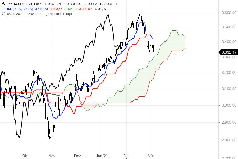 Aktienbullen-setzen-sich-noch-mal-durch-Chartanalyse-Oliver-Baron-GodmodeTrader.de-2