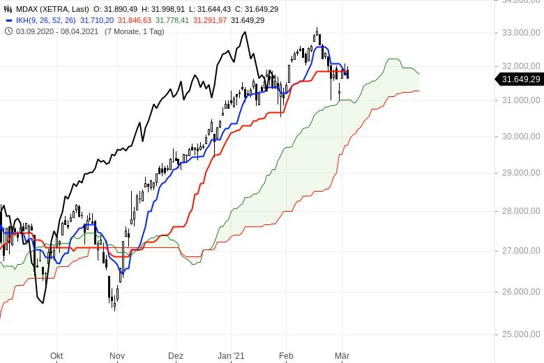 Aktienbullen-setzen-sich-noch-mal-durch-Chartanalyse-Oliver-Baron-GodmodeTrader.de-3