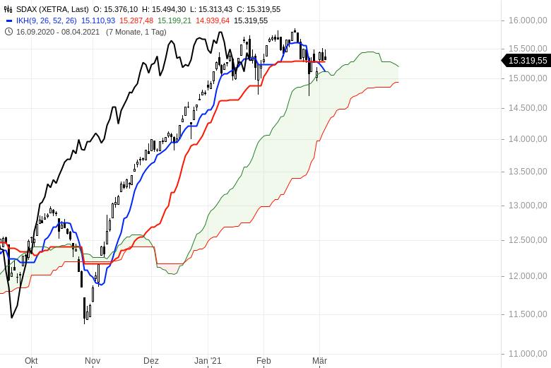Aktienbullen-setzen-sich-noch-mal-durch-Chartanalyse-Oliver-Baron-GodmodeTrader.de-4