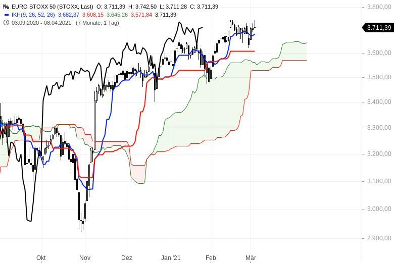 Aktienbullen-setzen-sich-noch-mal-durch-Chartanalyse-Oliver-Baron-GodmodeTrader.de-5