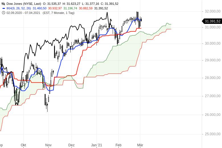 Aktienbullen-setzen-sich-noch-mal-durch-Chartanalyse-Oliver-Baron-GodmodeTrader.de-6