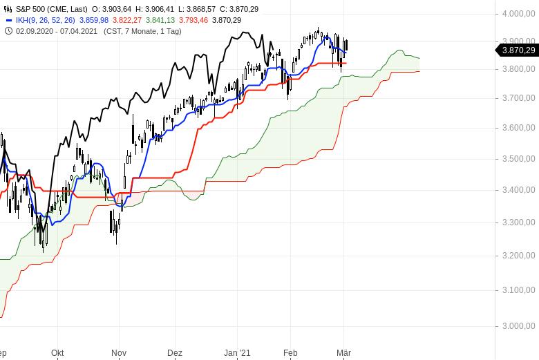 Aktienbullen-setzen-sich-noch-mal-durch-Chartanalyse-Oliver-Baron-GodmodeTrader.de-7