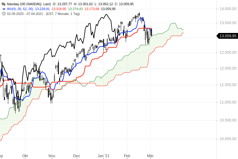 Aktienbullen-setzen-sich-noch-mal-durch-Chartanalyse-Oliver-Baron-GodmodeTrader.de-8