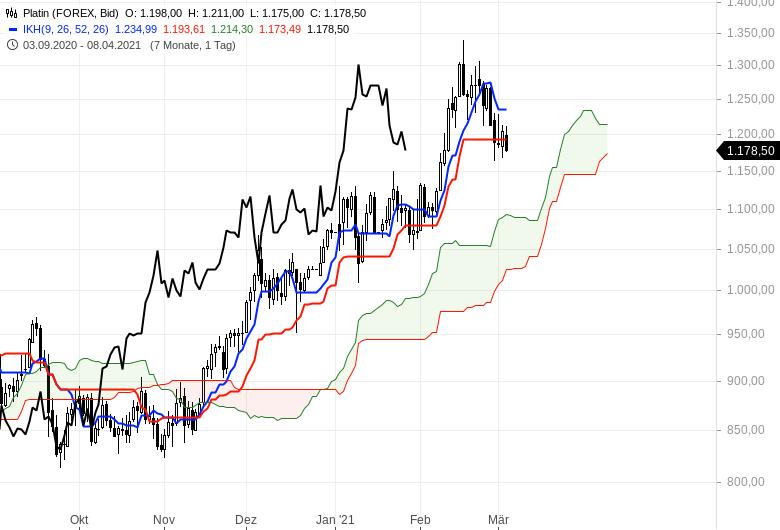 Aktienbullen-setzen-sich-noch-mal-durch-Chartanalyse-Oliver-Baron-GodmodeTrader.de-15